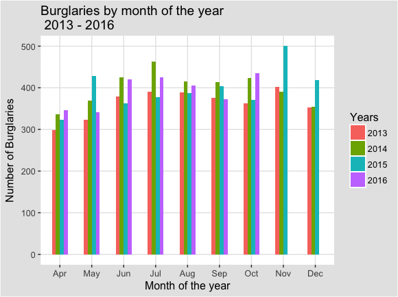 Burglaries_by_month_bar