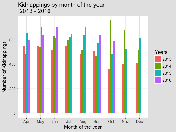 Kidnappings_by_month_bar