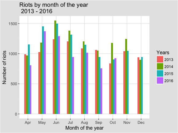 Riots_by_month_bar