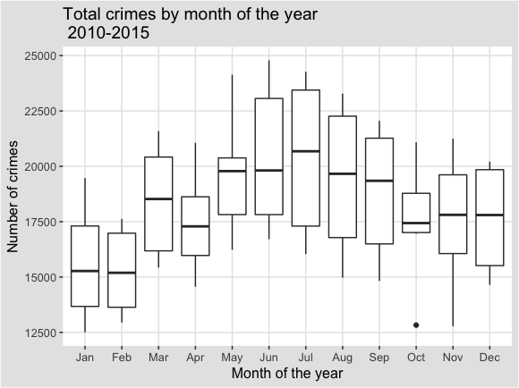 Total_crimes_by_month_2010_15_boxplot